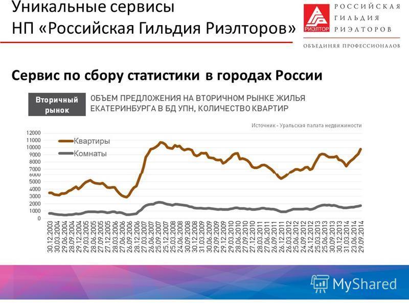 Уникальные сервисы НП «Российская Гильдия Риэлторов» Сервис по сбору статистики в городах России