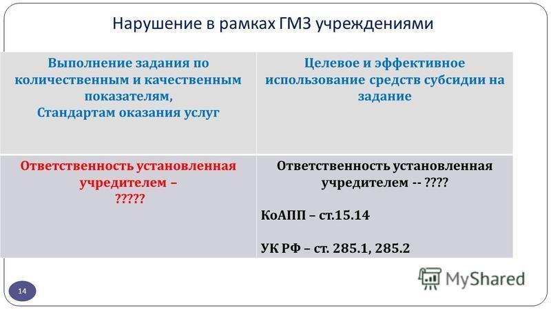 Нарушение в рамках ГМЗ учреждениями 14 Выполнение задания по количественным и качественным показателям, Стандартам оказания услуг Целевое и эффективное использование средств субсидии на задание Ответственность установленная учредителем – ????? Ответс