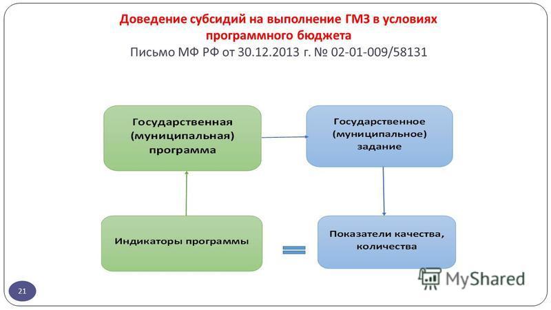 Доведение субсидий на выполнение ГМЗ в условиях программного бюджета Письмо МФ РФ от 30.12.2013 г. 02-01-009/58131 21