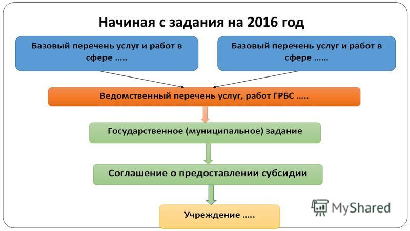 Начиная с задания на 2016 год