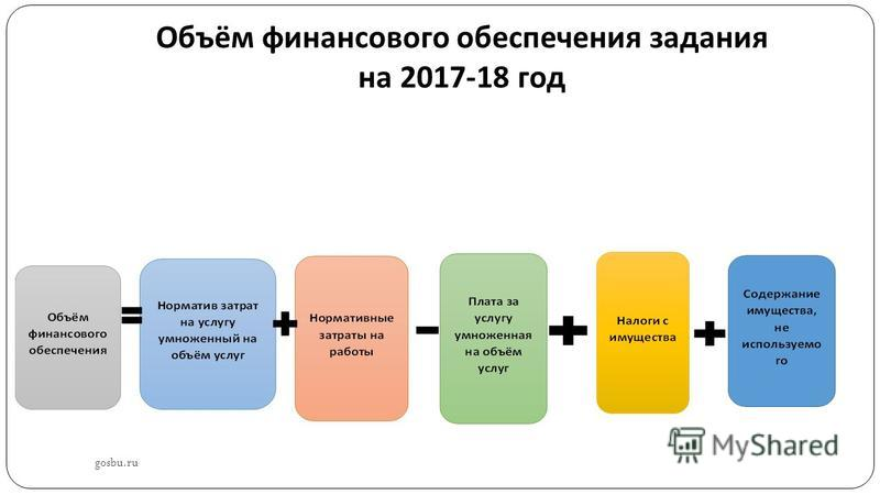 Объём финансового обеспечения задания на 2017-18 год gosbu.ru