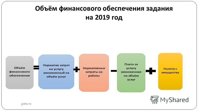 Объём финансового обеспечения задания на 2019 год gosbu.ru