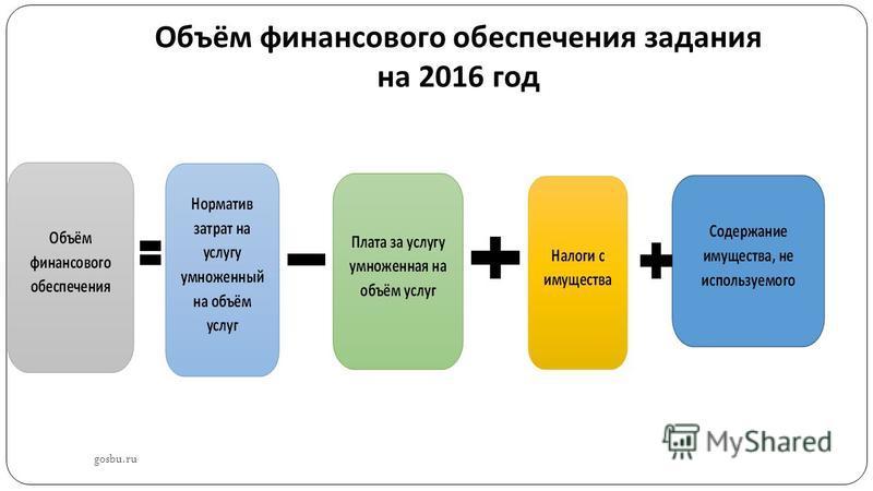 Объём финансового обеспечения задания на 2016 год gosbu.ru