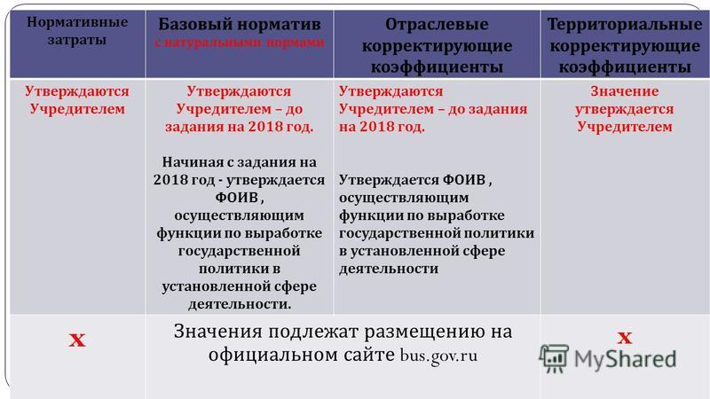 gosbu.ru Нормативные затраты Базовый норматив с натуральными нормами Отраслевые корректирующие коэффициенты Территориальные корректирующие коэффициенты Утверждаются Учредителем Утверждаются Учредителем – до задания на 2018 год. Начиная с задания на 2