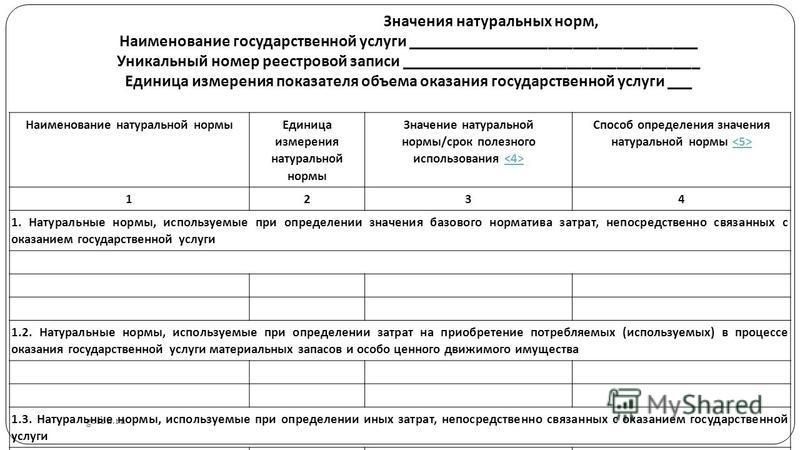 gosbu.ru Наименование натуральной нормы Единица измерения натуральной нормы Значение натуральной нормы/срок полезного использования Способ определения значения натуральной нормы 1234 1. Натуральные нормы, используемые при определении значения базовог