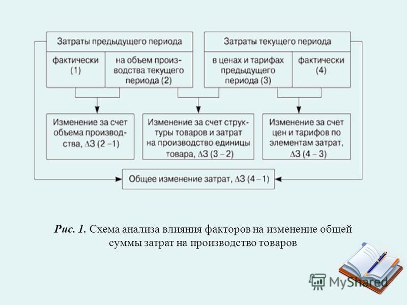 Рис. 1. Схема анализа влияния факторов на изменение общей суммы затрат на производство товаров