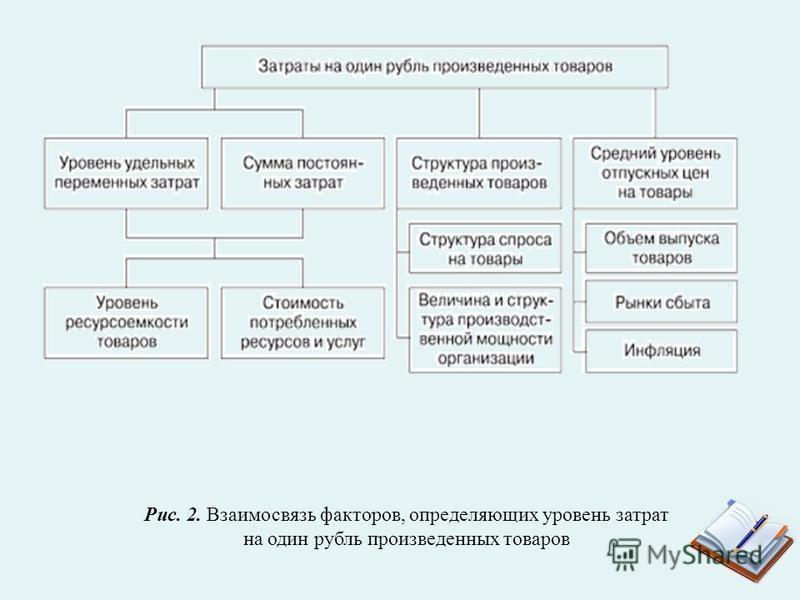 Рис. 2. Взаимосвязь факторов, определяющих уровень затрат на один рубль произведенных товаров