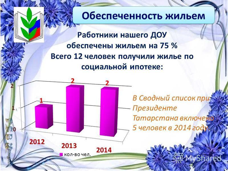 В Сводный список при Президенте Татарстана включено 5 человек в 2014 году. Работники нашего ДОУ обеспечены жильем на 75 % Всего 12 человек получили жилье по социальной ипотеке: