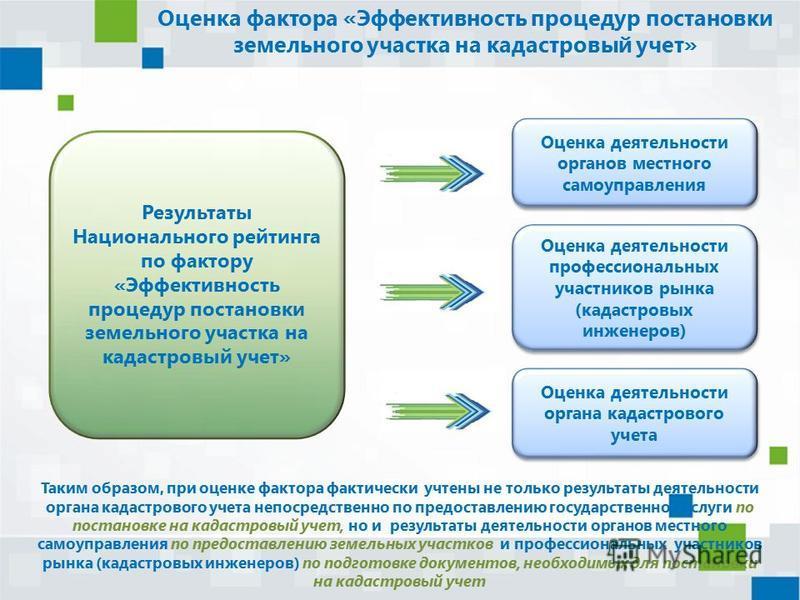 Оценка фактора «Эффективность процедур постановки земельного участка на кадастровый учет» Результаты Национального рейтинга по фактору «Эффективность процедур постановки земельного участка на кадастровый учет» Оценка деятельности органа кадастрового