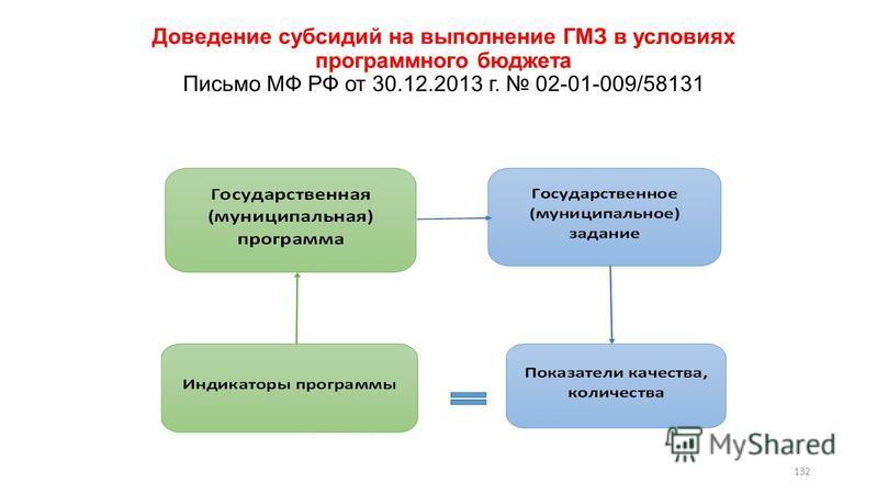 Доведение субсидий на выполнение ГМЗ в условиях программного бюджета Письмо МФ РФ от 30.12.2013 г. 02-01-009/58131 132