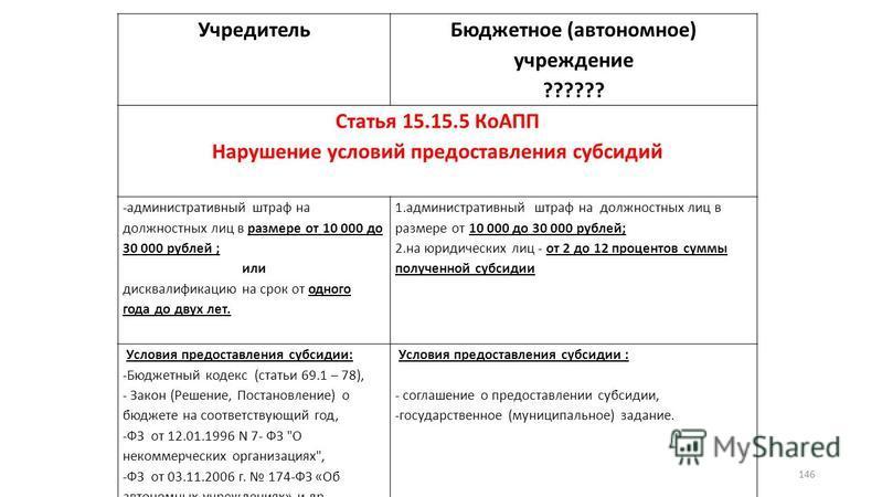 146 Учредитель Бюджетное (автономное) учреждение ?????? Статья 15.15.5 КоАПП Нарушение условий предоставления субсидий -административный штраф на должностных лиц в размере от 10 000 до 30 000 рублей ; или дисквалификацию на срок от одного года до дву