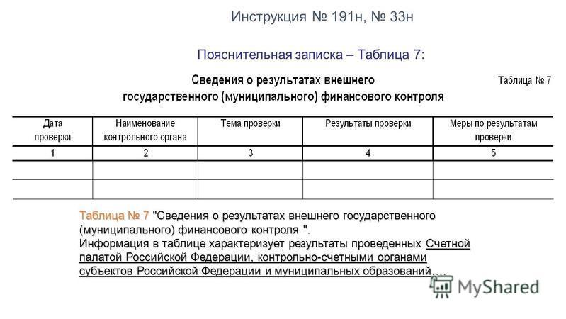 Пояснительная записка – Таблица 7: Таблица 7