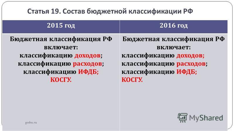 Статья 19. Состав бюджетной классификации РФ 2015 год 2016 год Бюджетная классификация РФ включает : классификацию доходов ; классификацию расходов ; классификацию ИФДБ ; КОСГУ. Бюджетная классификация РФ включает : классификацию доходов ; классифика