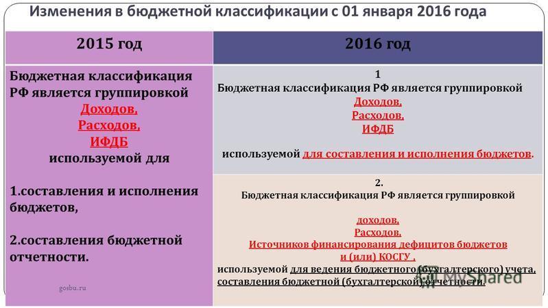 Изменения в бюджетной классификации с 01 января 2016 года 2015 год 2016 год Бюджетная классификация РФ является группировкой Доходов, Расходов, ИФДБ используемой для 1. составления и исполнения бюджетов, 2. составления бюджетной отчетности. 1 Бюджетн
