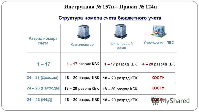 157 Н Инструкция По Бюджетному Учету