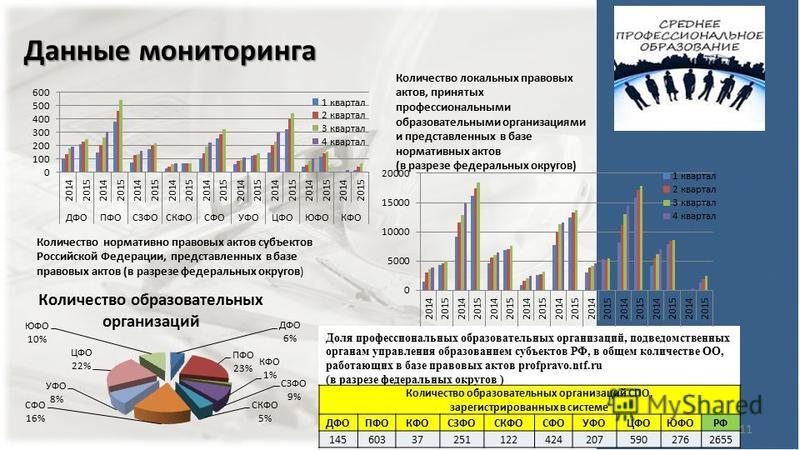 Данные мониторинга Количество нормативно правовых актов субъектов Российской Федерации, представленных в базе правовых актов (в разрезе федеральных округов) Количество локальных правовых актов, принятых профессиональными образовательными организациям