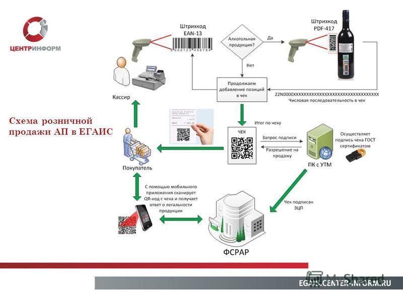 Схема розничной продажи АП в ЕГАИС