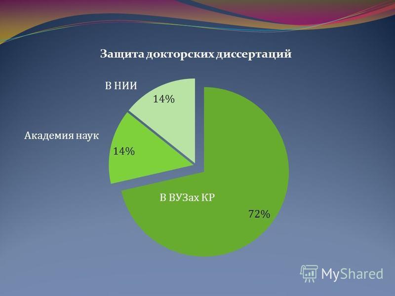 Академия наук В НИИ В ВУЗах КР