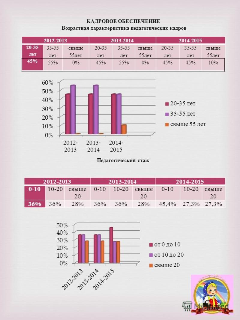 КАДРОВОЕ ОБЕСПЕЧЕНИЕ Возрастная характеристика педагогических кадров Педагогический стаж 2012-20132013-20142014-2015 20-35 лет 45% 35-55 лет 55% свыше 55 лет 0% 20-35 лет 45% 35-55 лет 55% свыше 55 лет 0% 20-35 лет 45% 35-55 лет 45% свыше 55 лет 10%
