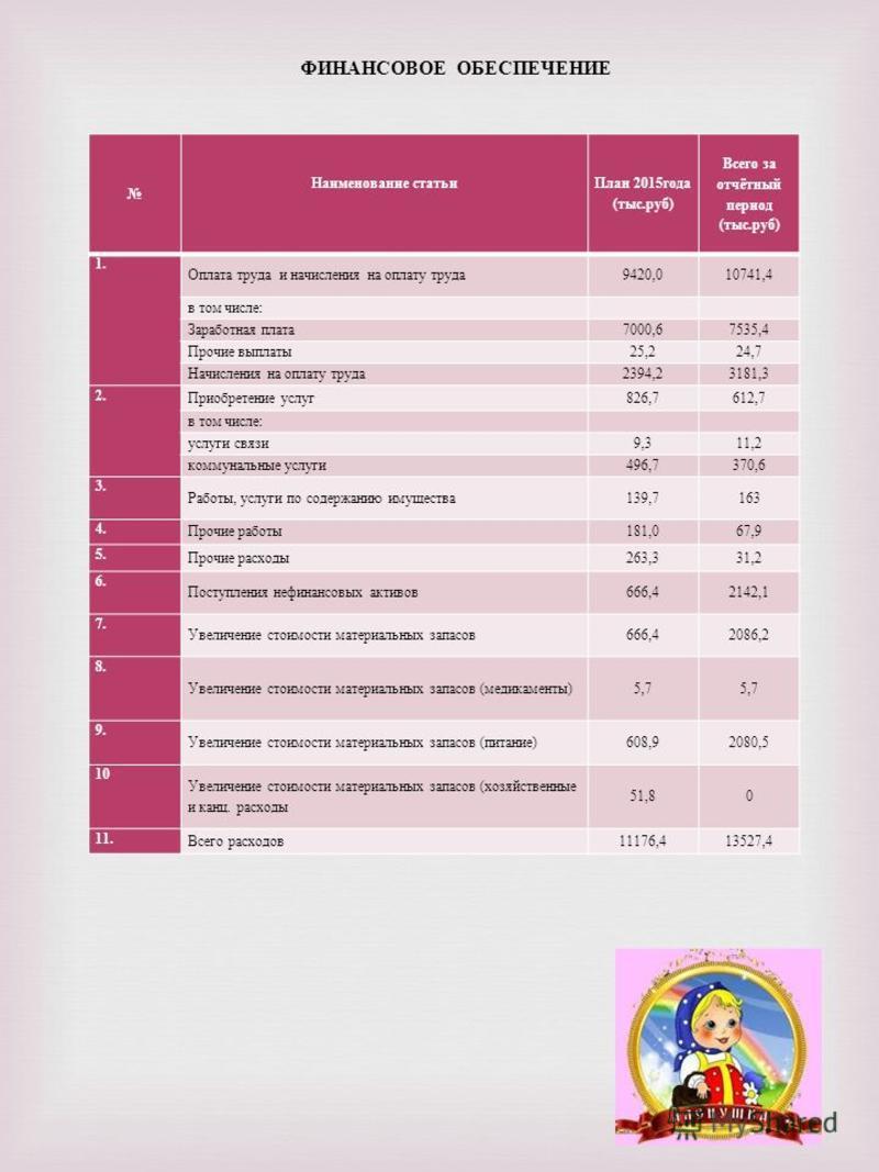 ФИНАНСОВОЕ ОБЕСПЕЧЕНИЕ Наименование статьи План 2015 года ( тыс. руб ) Всего за отчётный период ( тыс. руб ) 1. Оплата труда и начисления на оплату труда 9420,010741,4 в том числе : Заработная плата 7000,67535,4 Прочие выплаты 25,224,7 Начисления на