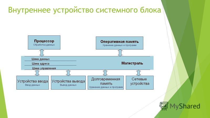 Внутреннее устройство системного блока