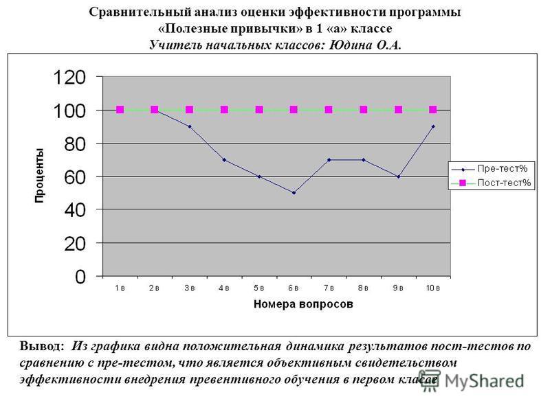 Сравнительный анализ оценки эффективности программы «Полезные привычки» в 1 «а» классе Учитель начальных классов: Юдина О.А. Вывод: Из графика видна положительная динамика результатов пост-тестов по сравнению с пре-тестом, что является объективным св
