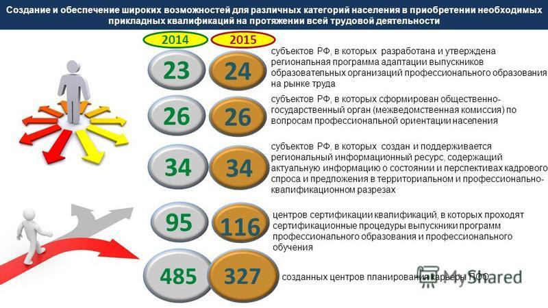 23 субъектов РФ, в которых разработана и утверждена региональная программа адаптации выпускников образовательных организаций профессионального образования на рынке труда центров сертификации квалификаций, в которых проходят сертификационные процедуры