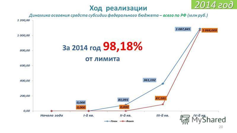 20 Ход реализации Динамика освоения средств субсидии федерального бюджета – всего по РФ (млн руб.) За 2014 год 98,18% от лимита 2014 год