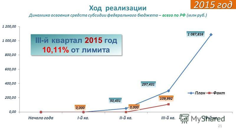 21 Ход реализации Динамика освоения средств субсидии федерального бюджета – всего по РФ (млн руб.) 2015 год III-й квартал 2015 год 10,11% от лимита