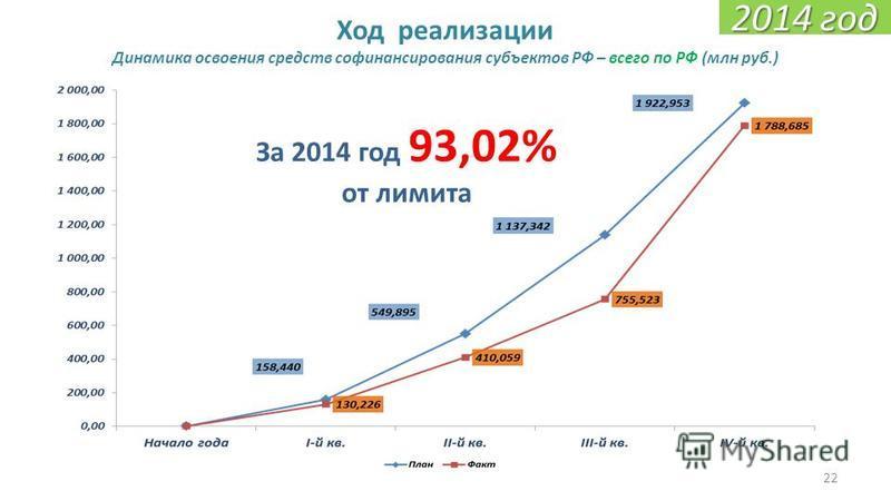22 Ход реализации Динамика освоения средств финансирования субъектов РФ – всего по РФ (млн руб.) За 2014 год 93,02% от лимита 2014 год