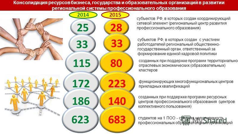 25 субъектов РФ, в которых создан координирующий сетевой элемент (региональный центр развития профессионального образования) субъектов РФ, в которых создан с участием работодателей региональный общественно- государственный орган, ответственный за фор