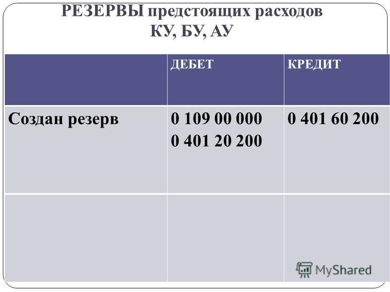 РЕЗЕРВЫ предстоящих расходов КУ, БУ, АУ gosbu.ru ДЕБЕТКРЕДИТ Создан резерв 0 109 00 000 0 401 20 200 0 401 60 200