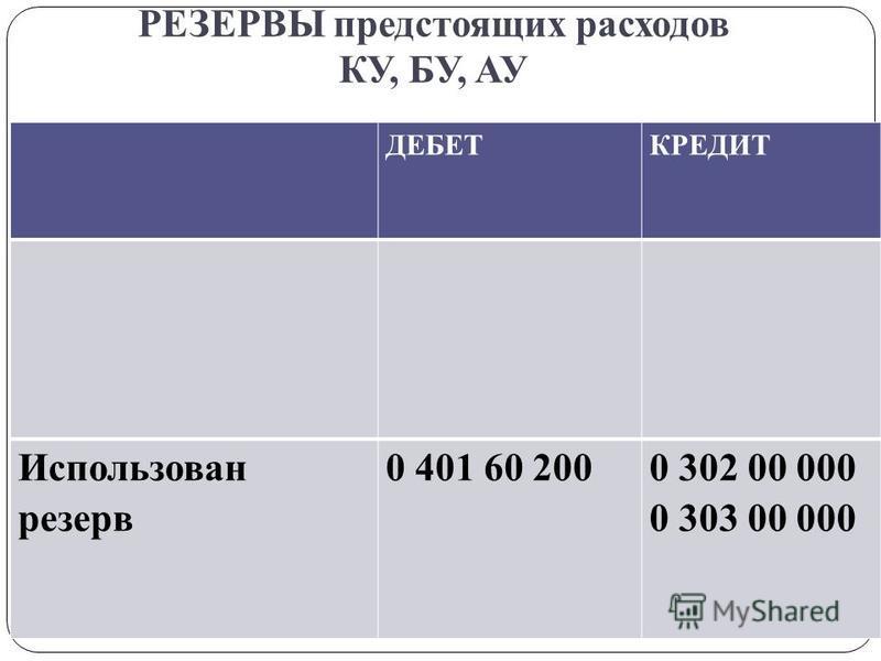 РЕЗЕРВЫ предстоящих расходов КУ, БУ, АУ gosbu.ru ДЕБЕТКРЕДИТ Использован резерв 0 401 60 2000 302 00 000 0 303 00 000