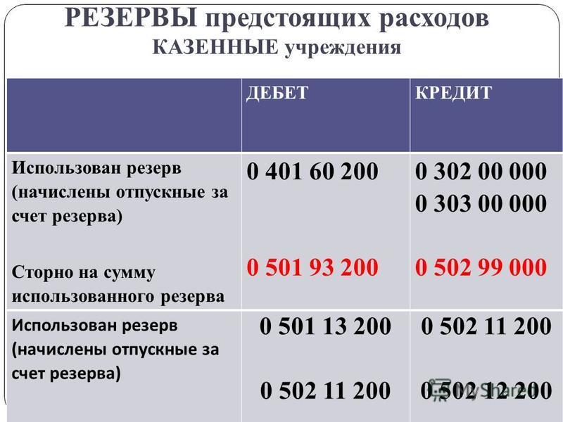 РЕЗЕРВЫ предстоящих расходов КАЗЕННЫЕ учреждения gosbu.ru ДЕБЕТКРЕДИТ Использован резерв (начислены отпускные за счет резерва) Сторно на сумму использованного резерва 0 401 60 200 0 501 93 200 0 302 00 000 0 303 00 000 0 502 99 000 Использован резерв