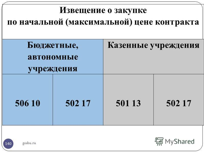 gosbu.ru Извещение о закупке по начальной (максимальной) цене контракта Бюджетные, автономные учреждения Казенные учреждения 506 10 502 17 501 13 502 17 140