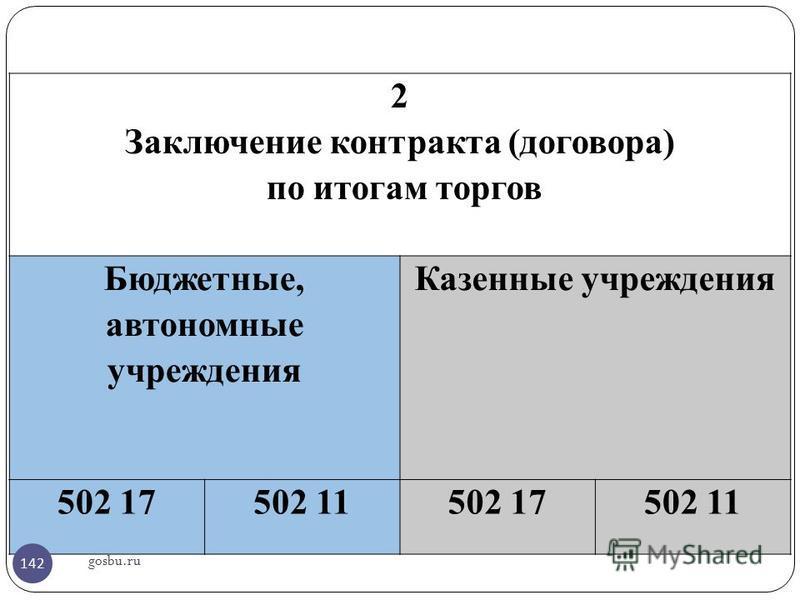 gosbu.ru 2 Заключение контракта (договора) по итогам торгов Бюджетные, автономные учреждения Казенные учреждения 502 17502 11502 17502 11 142