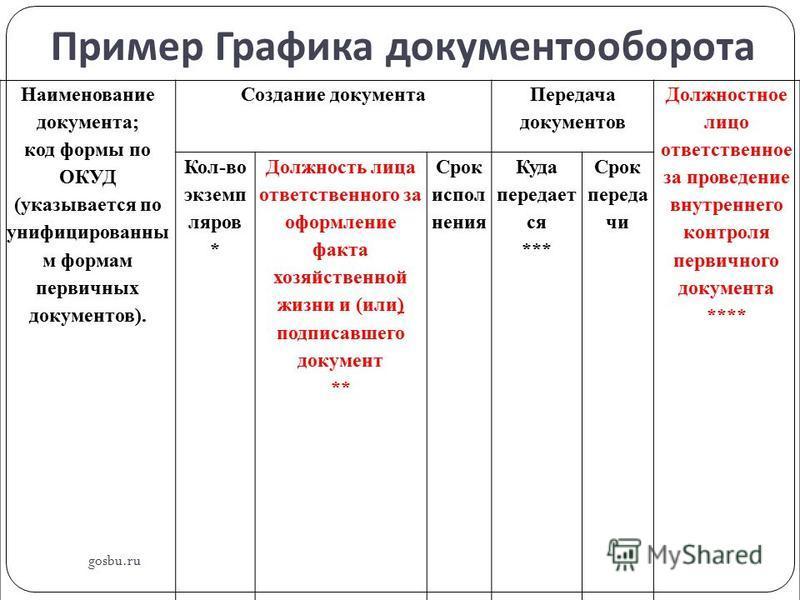 Пример Графика документооборота gosbu.ru Наименование документа; код формы по ОКУД (указывается по унифицированны м формам первичных документов). Создание документа Передача документов Должностное лицо ответственное за проведение внутреннего контроля