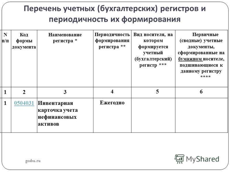 Перечень учетных ( бухгалтерских ) регистров и периодичность их формирования gosbu.ru N п/п Код формы документа Наименование регистра * Периодичность формирования регистра ** Вид носителя, на котором формируется учетный (бухгалтерский) регистр *** Пе