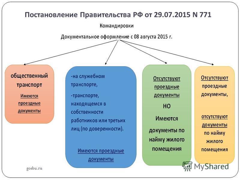 Постановление Правительства РФ от 29.07.2015 N 771 gosbu.ru