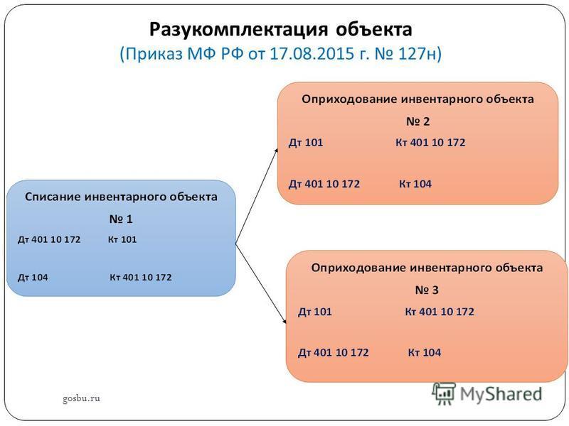 Разукомплектация объекта ( Приказ МФ РФ от 17.08.2015 г. 127 н ) gosbu.ru