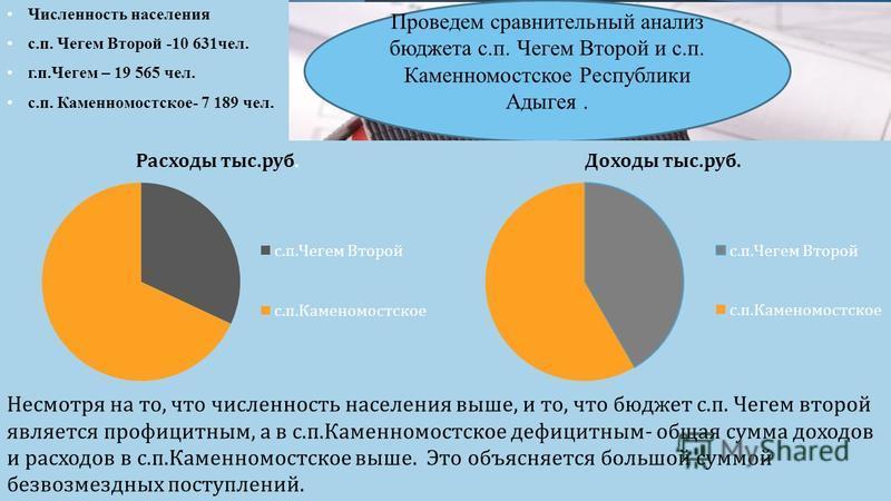 Проведем сравнительный анализ бюджета с.п. Чегем Второй и с.п. Каменномостское Республики Адыгея. Несмотря на то, что численность населения выше, и то, что бюджет с. п. Чегем второй является профицитным, а в с. п. Каменномостское дефицитным - общая с
