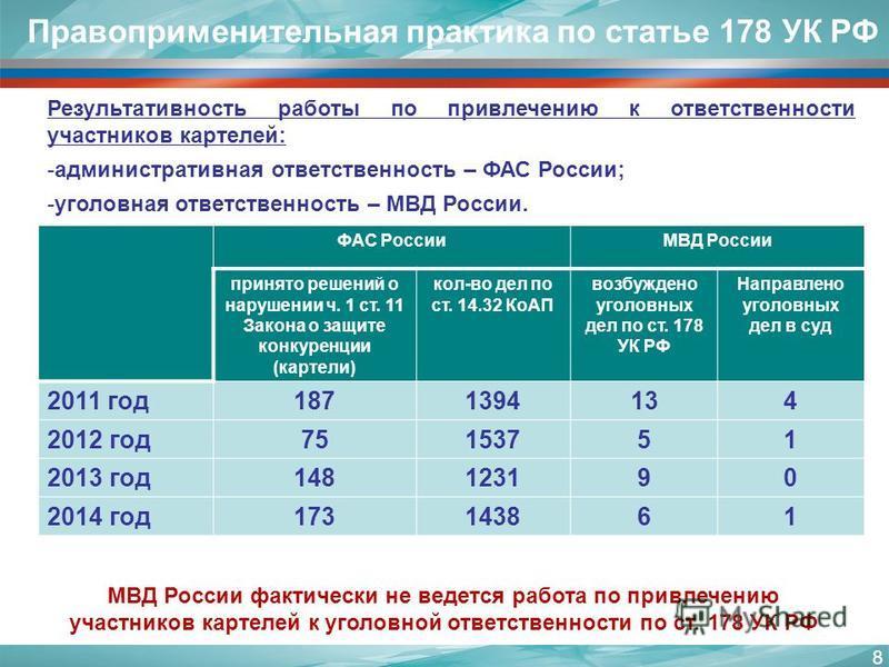 ФАС РоссииМВД России принято решений о нарушении ч. 1 ст. 11 Закона о защите конкуренции (картели) кол-во дел по ст. 14.32 КоАП возбуждено уголовных дел по ст. 178 УК РФ Направлено уголовных дел в суд 2011 год 1871394134 2012 год 75153751 2013 год 14