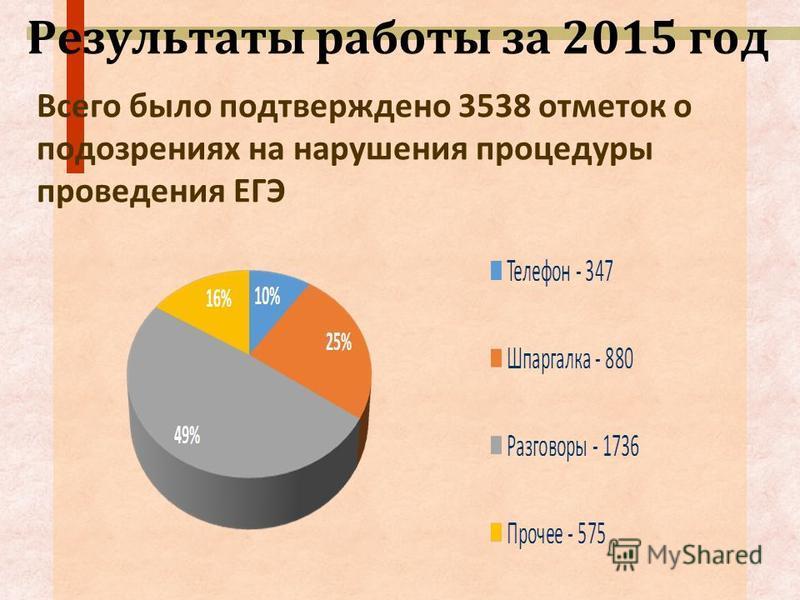 Результаты работы за 2015 год Всего было подтверждено 3538 отметок о подозрениях на нарушения процедуры проведения ЕГЭ