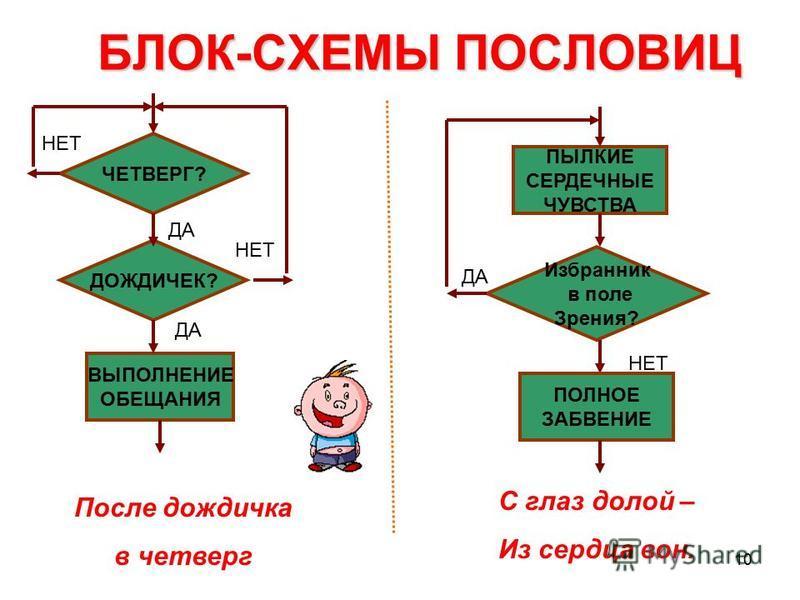 9 БЛОК-СХЕМЫ ПОСЛОВИЦ ЛЕТО? ЗИМА? САНИТЕЛЕГА ДАНЕТ Семь раз отмерь – один раз – отрежь. I = 0 I = I + 1 I <= 7 ОТРЕЖЬ ОТМЕРЬ ДА Готовь сани летом, а телегу – зимой.