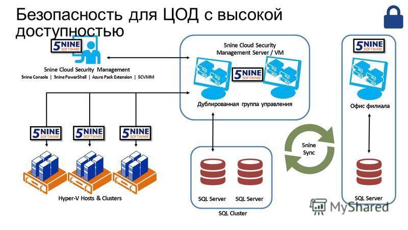 Hyper-V Hosts & Clusters SQL Server 5nine Cloud Security Management Server / VM Дублированная группа управления SQL Server SQL Cluster Офис филиала SQL Server 5nine Sync 5nine Cloud Security Management 5nine Console | 5nine PowerShell | Azure Pack Ex