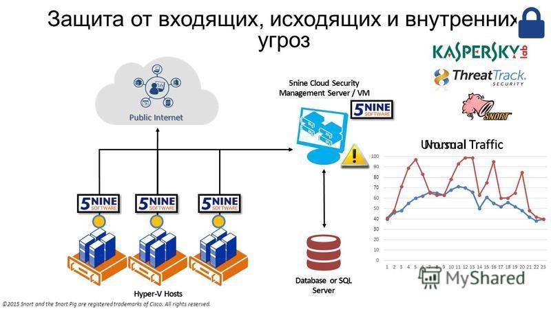 Защита от входящих, исходящих и внутренних угроз Hyper-V Hosts Database or SQL Server 5nine Cloud Security Management Server / VM Public Internet Normal Traffic Unusual Traffic ©2015 Snort and the Snort Pig are registered trademarks of Cisco. All rig