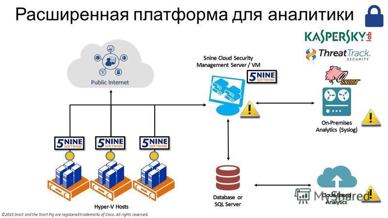 Расширенная платформа для аналитики Hyper-V Hosts Database or SQL Server 5nine Cloud Security Management Server / VM Public Internet On-Premises Analytics (Syslog) Cloud-Based Analytics ©2015 Snort and the Snort Pig are registered trademarks of Cisco