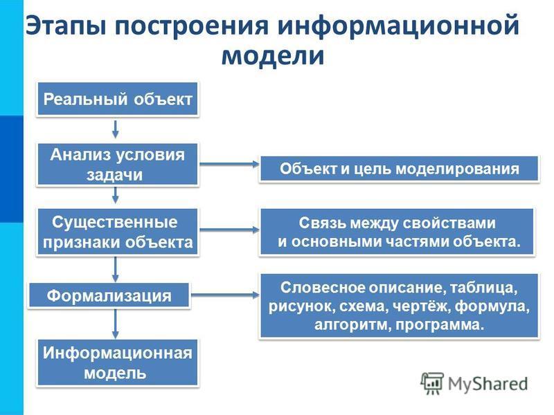Этапы построения информационной модели Объект и цель моделирования Информационная модель Информационная модель Связь между свойствами и основными частями объекта. Связь между свойствами и основными частями объекта. Словесное описание, таблица, рисуно