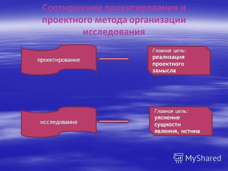 Соотношение проектирования и проектного метода организации исследования проектирование исследование Главная цель: уяснение сущности явления, истина Главная цель: реализация проектного замысла
