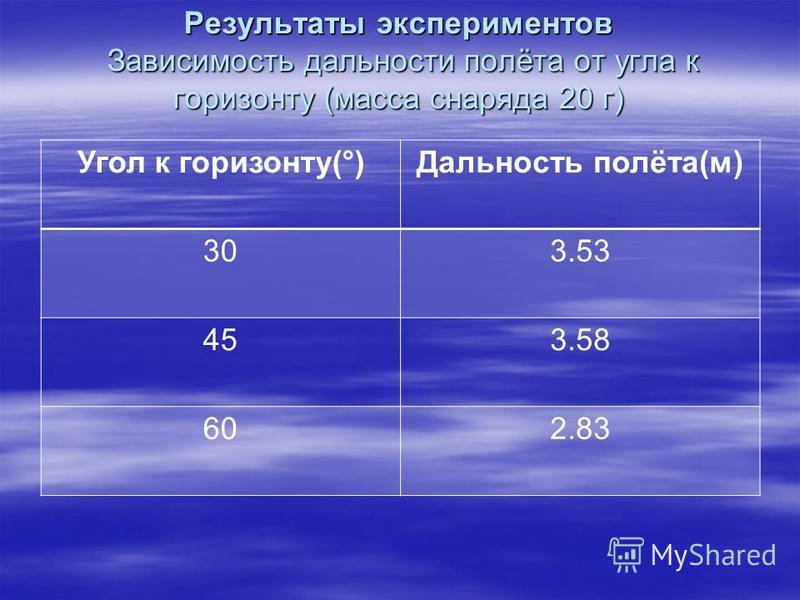 Результаты экспериментов Зависимость дальности полёта от угла к горизонту (масса снаряда 20 г) Угол к горизонту(°)Дальность полёта(м) 303.53 453.58 602.83